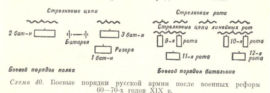 Боевые порядки русской пехоты